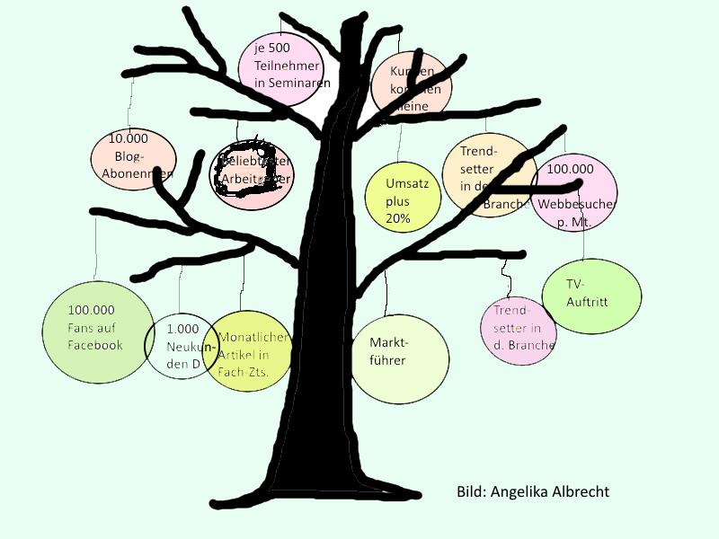 Beispiel für einen Wunschziele-Baum