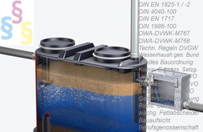 Bildmontage Fettabscheider, Bild CC TECEBasika2007